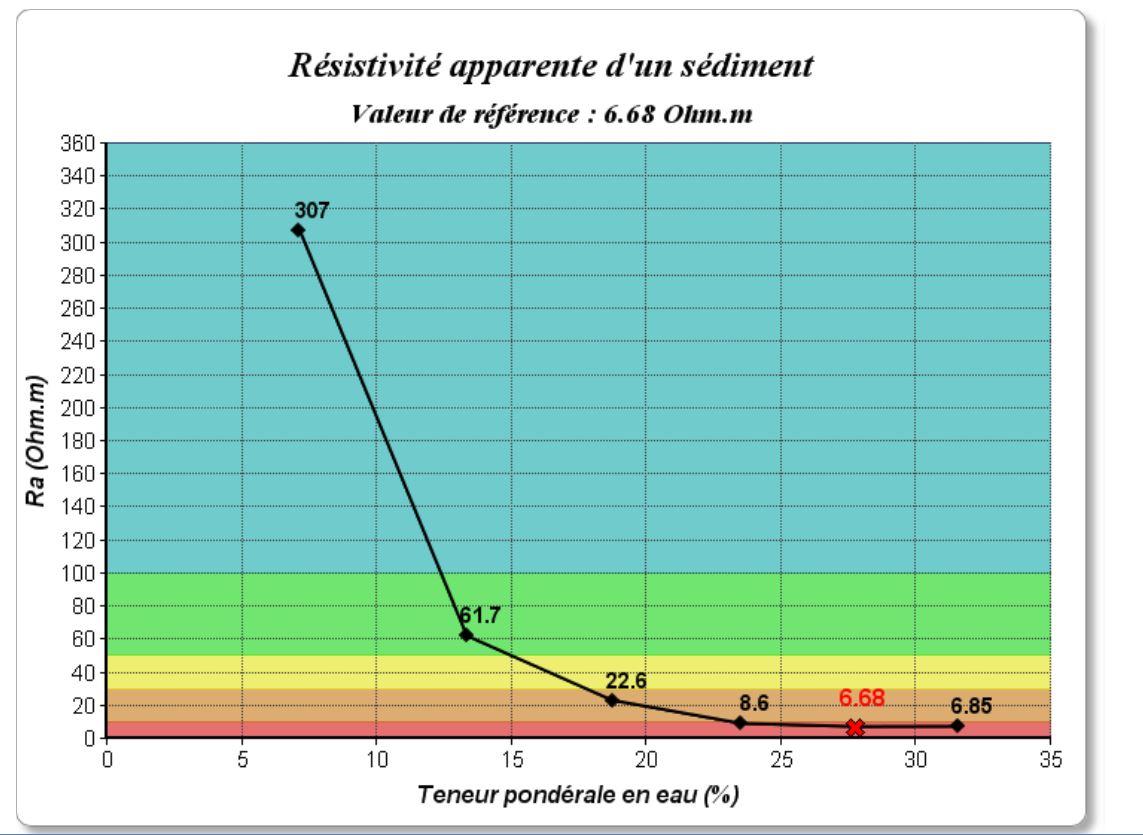 Publique - Caractérisation de la force corrosive du sol